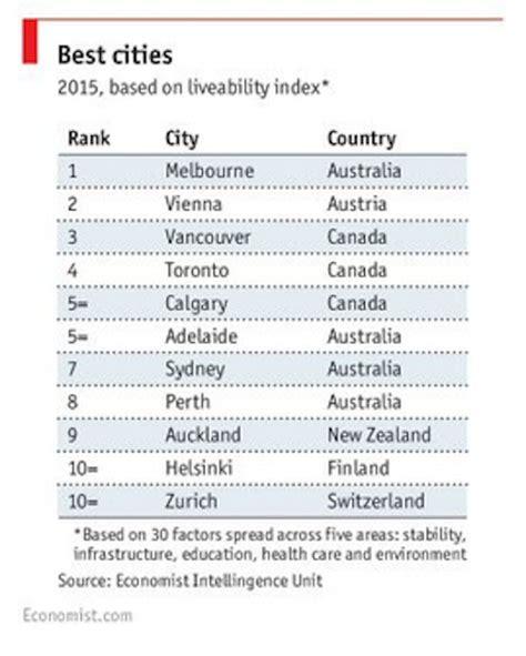 classement des cuisinistes découvrez le classement des villes les plus agréables à vivre
