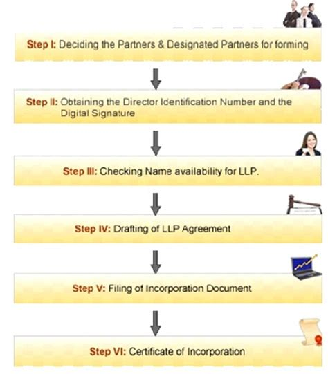 how to form an llp in california an overview of limited liability partnership llp