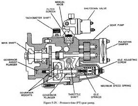similiar n injection pump keywords cummins n14 fuel system diagram pump diagram for 855 cummins
