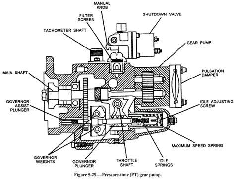 N14 Cummin Engine Diagram by Cummins N14 Fuel System Diagram Http Www
