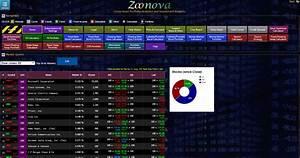 ZOONOVA®, a Powerful Cross-Asset Financial Portfolio ...