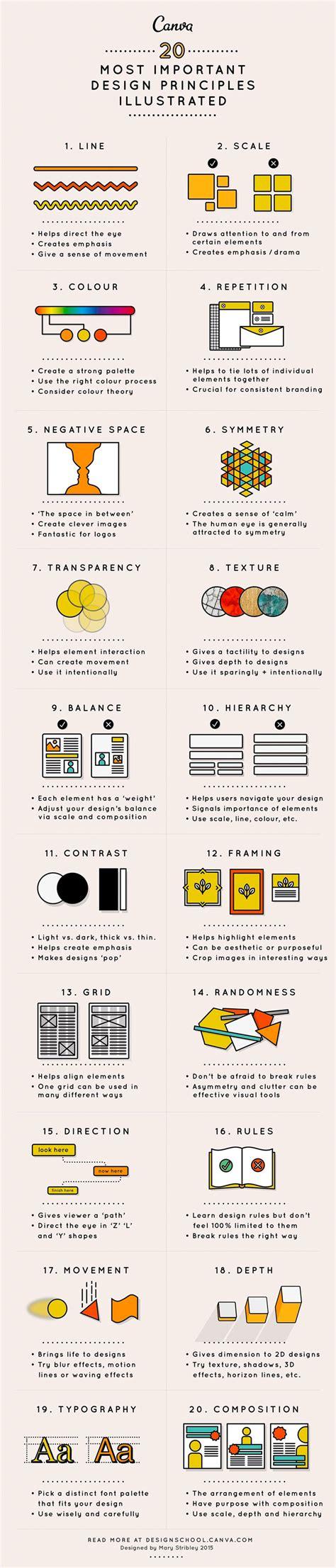important design principles explained  simple