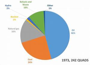 Current and Future Energy Sources of the World | EGEE 102 ...