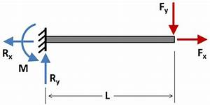 What Is Difference Between Shear Force And Bending Moment