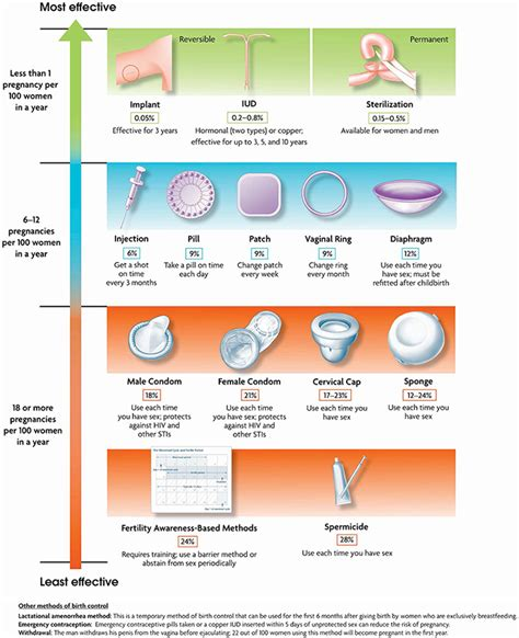 Best Iud Iuds And Implants Are The Most Effective Reversible Birth