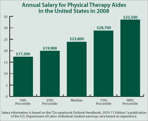 Pt Aide Salary by Physical Therapy Aide Salary