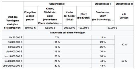 Erbschaftssteuer Und Schenkungssteuer Freibetraege by Freibetrag Erbschaftssteuer So Viel K 246 Nnen Sie Ohne