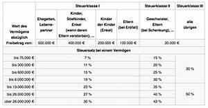 Höhe Der Erbschaftssteuer : freibetrag erbschaftssteuer so viel k nnen sie ohne steuer erben ~ Orissabook.com Haus und Dekorationen