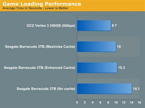 Application & Game Launch Performance: Virtually ...