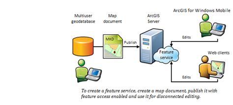 arcgis for windows mobile arcgis runtime sdk for windows mobile arcgis resource center