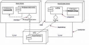 Uml Component Diagrams Assignment Help