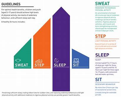 Hour Guidelines Movement Canada Behaviour Sedentary Csep