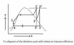 Reheat Cycle