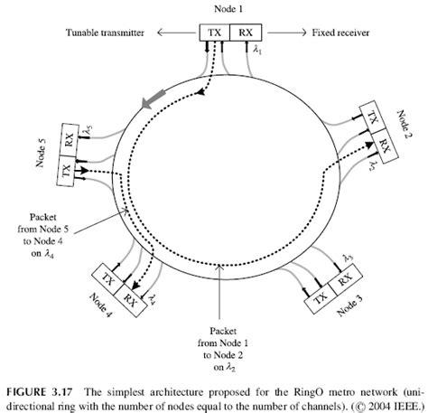 Metro Ring Protocol