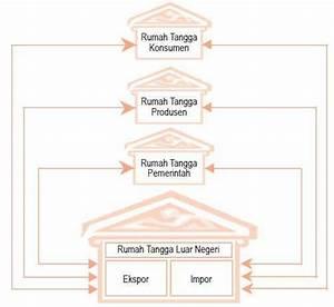 Contoh Circular Flow Diagram 2  3 Dan 4 Sektor Serta