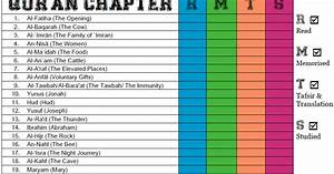Useful Qur U0026 39 An Checklist To Record Your Memorisation