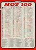 LAST WEEK IN AMERICA! BILLBOARD 'HOT 100′ 04/1965