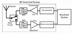 An Example Application Of Spdt Switch In Wireless Data Communications