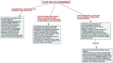 Illuminismo Letteratura L Et 192 Dell Illuminismo 1 Spazio2h2011