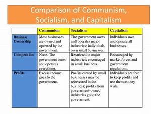 comparison of capitalism , socialism and communism ...