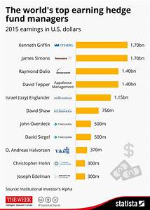 Top hedge fund managers earning 'more than some nations ...