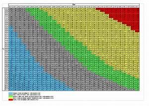 Force Carbonation Chart Carbonation Chart