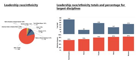 home diversity equity