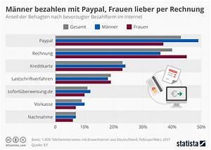 Vodafone Rechnung Mit Paypal Bezahlen : infografik m nner bezahlen mit paypal frauen lieber per rechnung statista ~ Themetempest.com Abrechnung