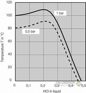 Isothermal Absorption Of Hydrogen Chloride