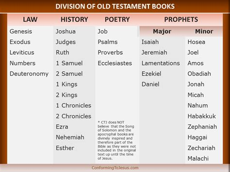 Division Of Old Testament Books  Books Of The Bible