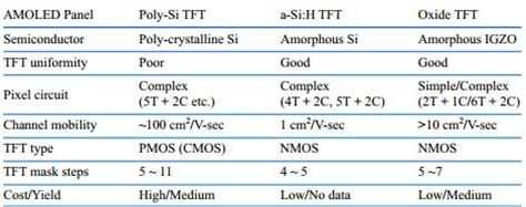 Display technology explained: A-Si, LTPS, amorphous IGZO ...