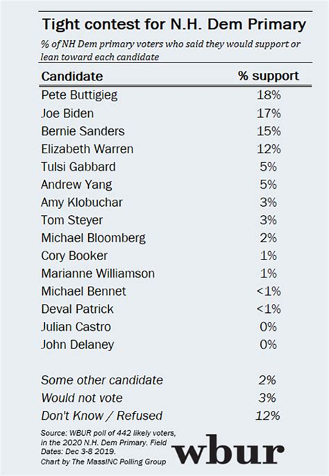 wbur poll buttigieg biden top nh primary race