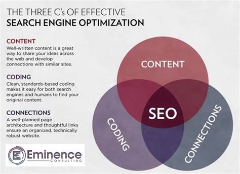 Search Engine Optimisation Specialist by The 3c S Of Effective Search Engine Optimization Seo