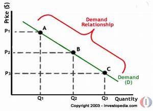 Law Of Demand And Supply  Economics  Law Of Supply And Demand