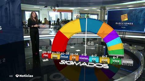 analisis de la encuesta sigmados  antena  noticias