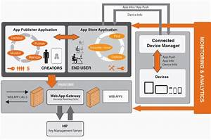 Wso2 App Manager Architecture