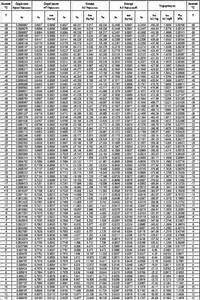 What Is Psychrometrics  Psychometric Charts And Tables