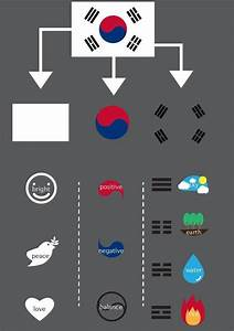 The South Korean flag, deciphered.