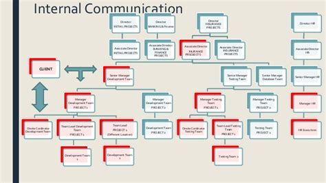 Corporate Communication ( Organizational Structure, Communications Time Table Of Intercity Express From Pune To Mumbai Railway Kolhapur Usc Timetable Planner Asia Cup Matches Schedule Star Plus Tv Serial Bangladesh Ludhiana Station Program Html