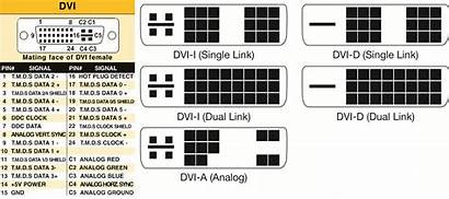 Dvi Hdmi Connectors Types Difference Between Pins