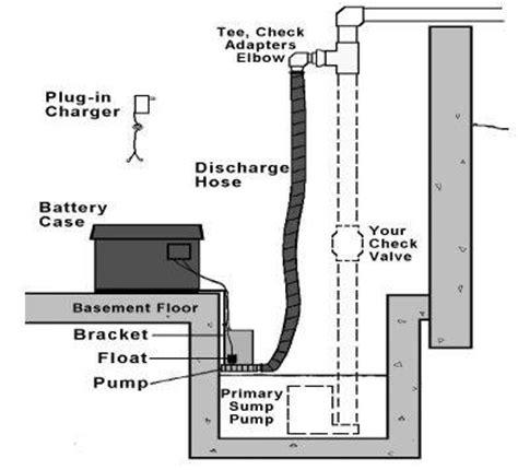 hydropump dh battery backup sump pump diy install