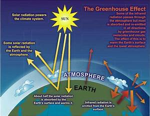 Climate Change  Global Warming And Greenhouse Gases