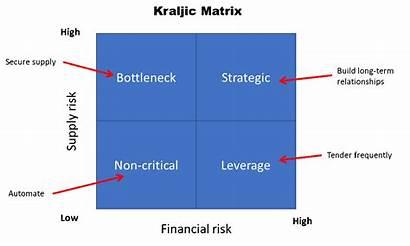 Matrix Kraljic Supply Quicker Insights Getting Better