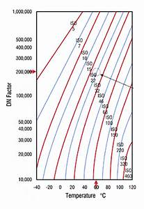 Apparent Temperature Chart Step By Step Grease Selection