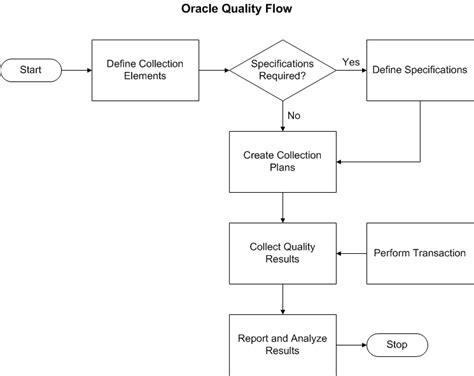 Oracle Quality User's Guide System Flowchart Ppt Types Of In Software Engineering Diagram Examples Example Questions A Company Edraw Free Download For Revenue Cycle Student Management