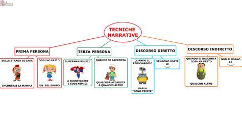 testo scuola primaria struttura testo primaria cerca con scuola