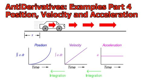 Antiderivatives  Examples, Part 4  Position, Velocity, Acceleration Functions Youtube