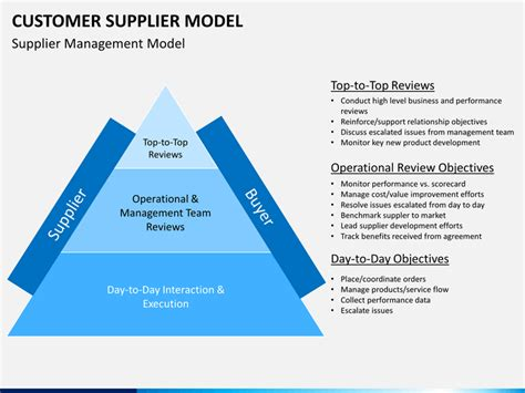 customer supplier model powerpoint template sketchbubble