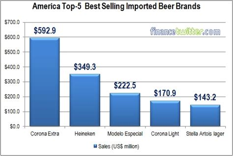 Where To Get The Cheapest Beers? What's The Best Selling