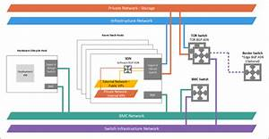 Network Integration Considerations For Azure Stack Integrated Systems